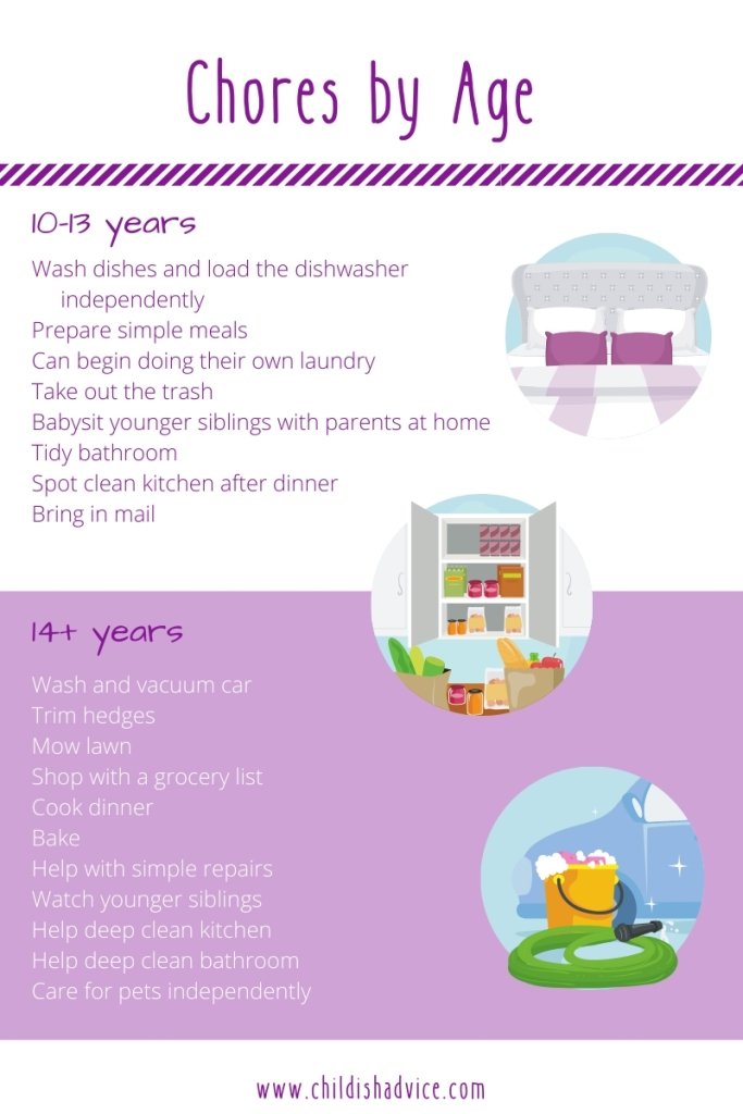 Chores by Age, Ages 10-14+
